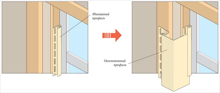около оконная планка выполняющая две функции - наличника и откоса