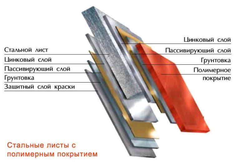 Состав стального листа металлосайдинга с полимерным покрытием